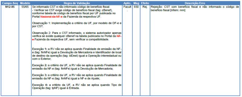 NT 2019.001 v1.51: Atualização de Regras de Validação