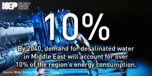 By 2040, demand for desalinated water in Middle East will account for over 10% of the region's energy consumption.