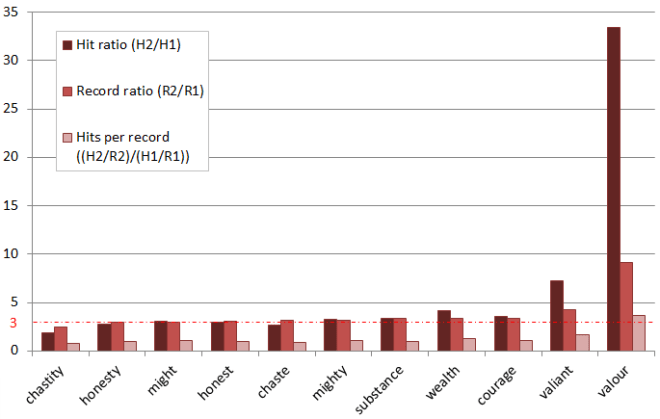 Hits and records ratios from EEBO TCP