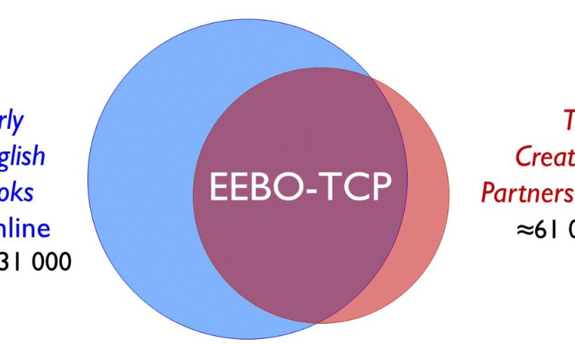 Venn diagram showing the overlap between EEBO and TCP.