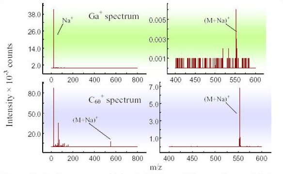 Peptides spectra obtained with Ga+ and C60+