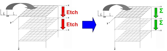 No etch-only cycles on the J105 SIMS