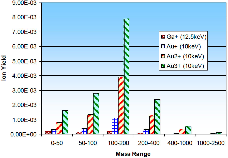 iog25au - Absolute ion yields from a thin film of PS2000