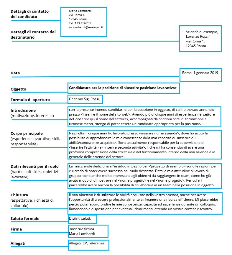 Lettera Di Presentazione Per Una Candidatura Ionos