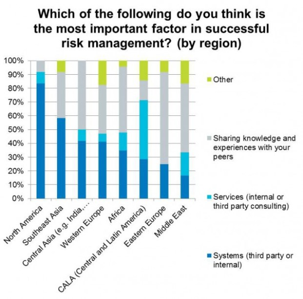 Regional risk management factors