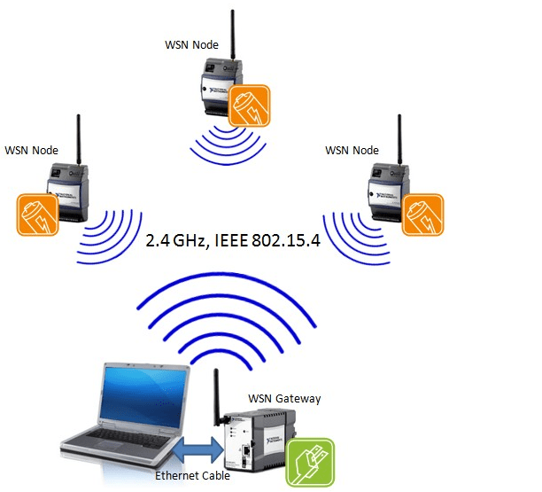 Wireless Data Acquisition