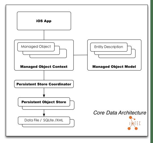 Core Data Architecture