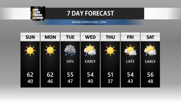 Seven Day Forecast Des Moines Iowa