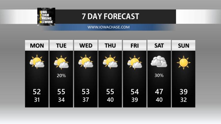 Iowa seven day forecast