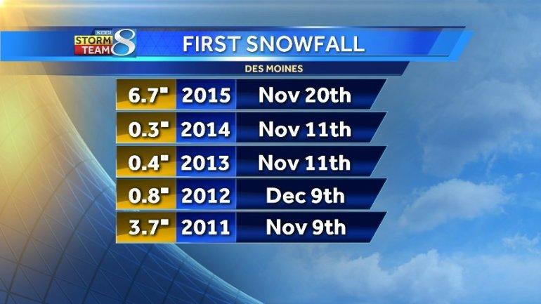 Snowfall records