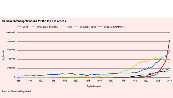 Trend in patent applications Apr 2015