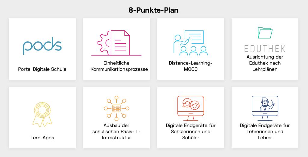 Der 8-Punkte Plan