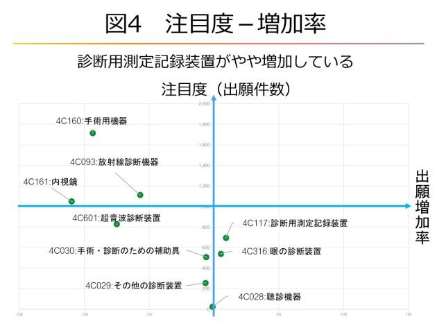 図4 注目度ー増加率