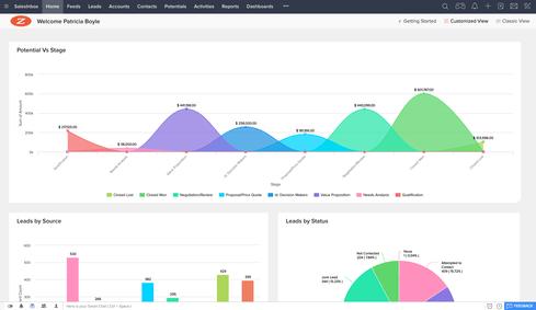Zoho CRM går i kødet på Salesforce