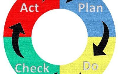 PDCA, PHVA, Deming o círculo de mejora continua.
