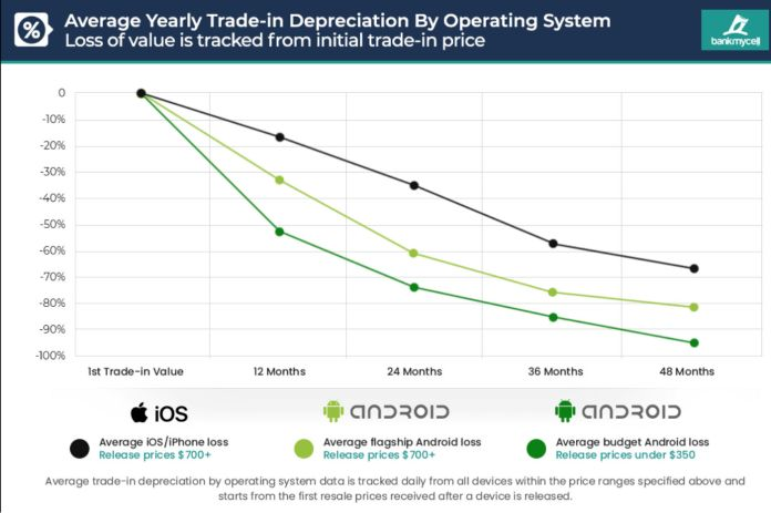 value of an iPhone and an Android