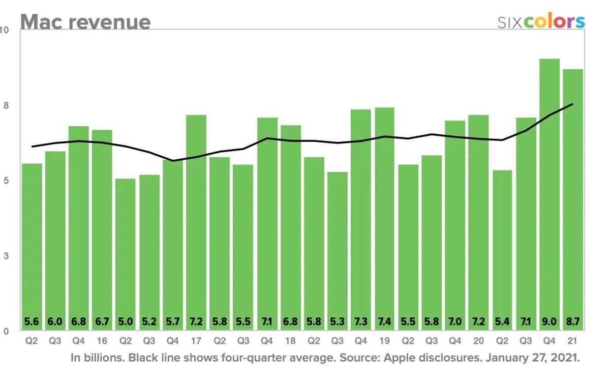 Mac Revenue 2020