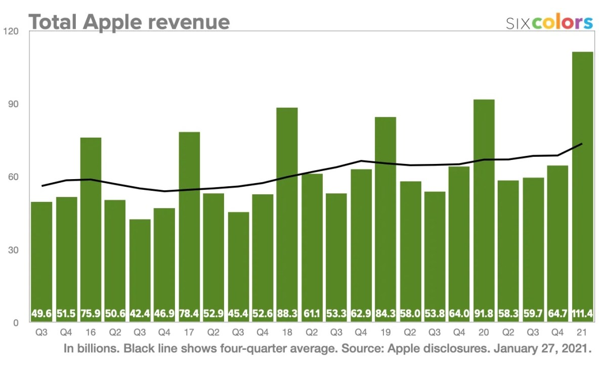 Apple Revenue 2020
