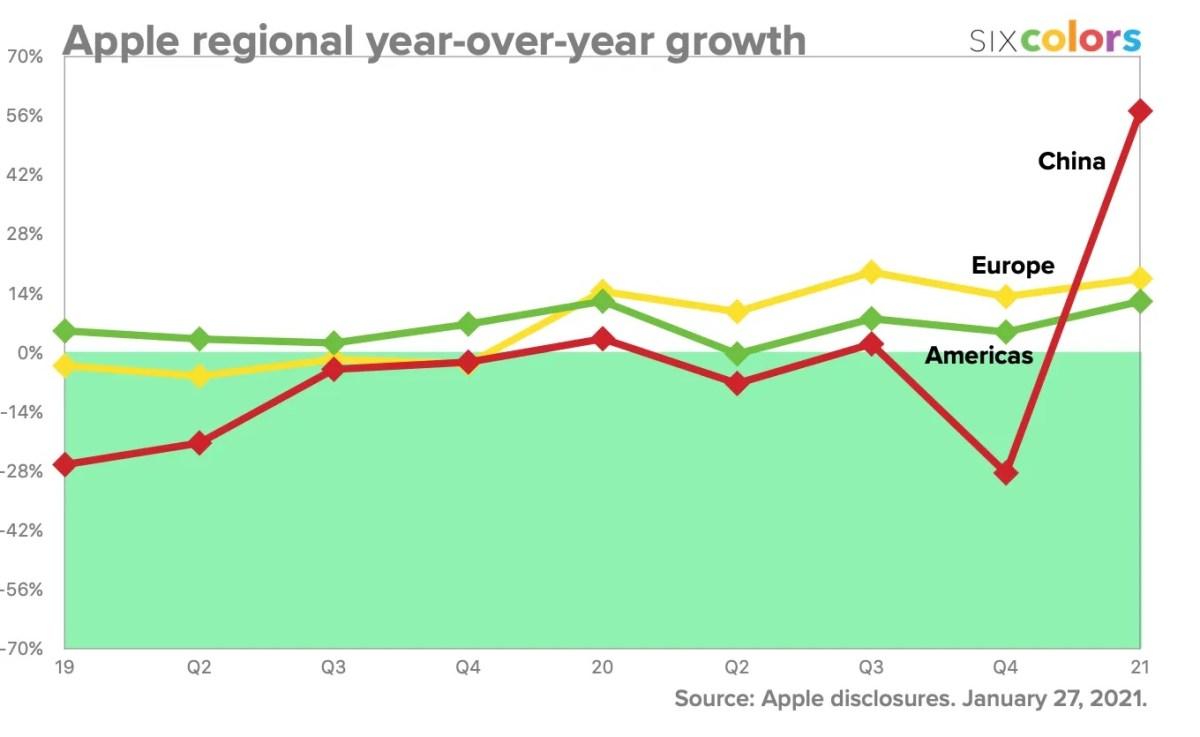 China and Apple progress