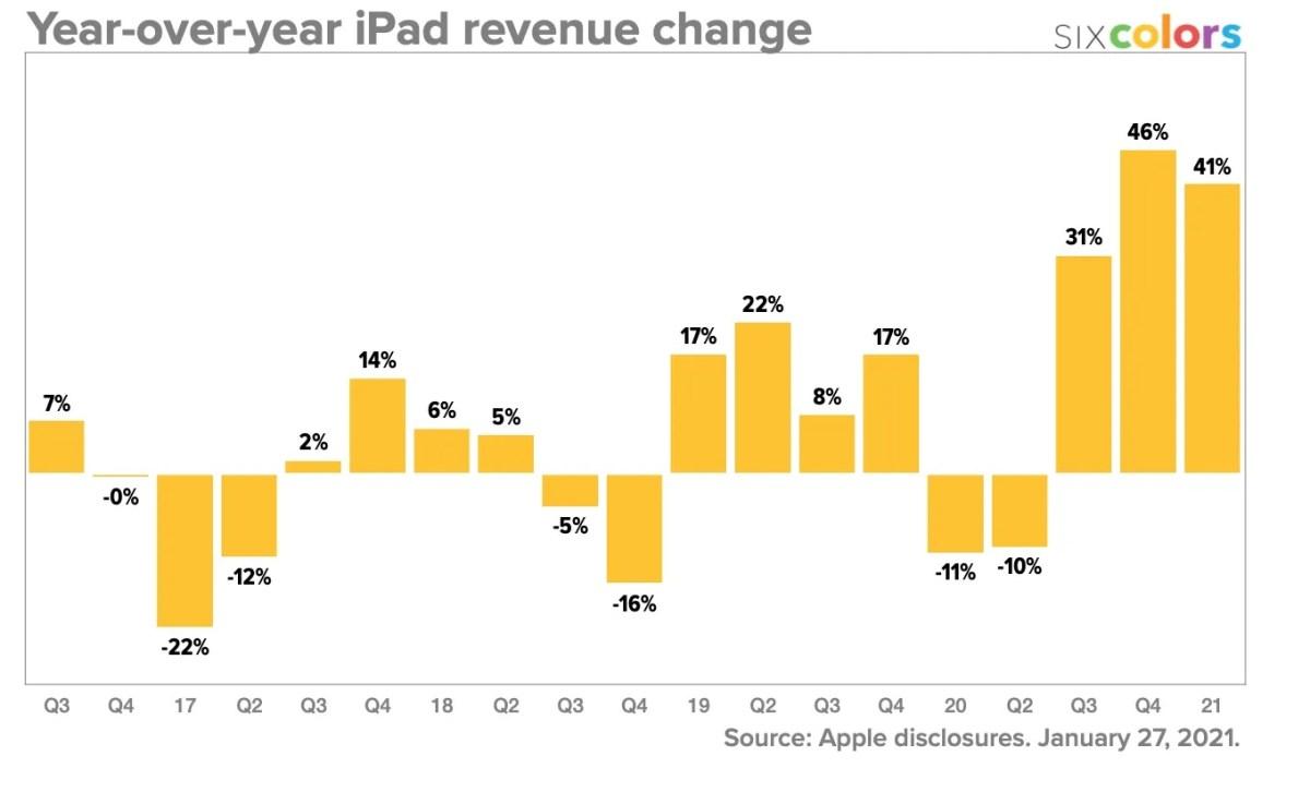 IPad Revenue Progressions 2020