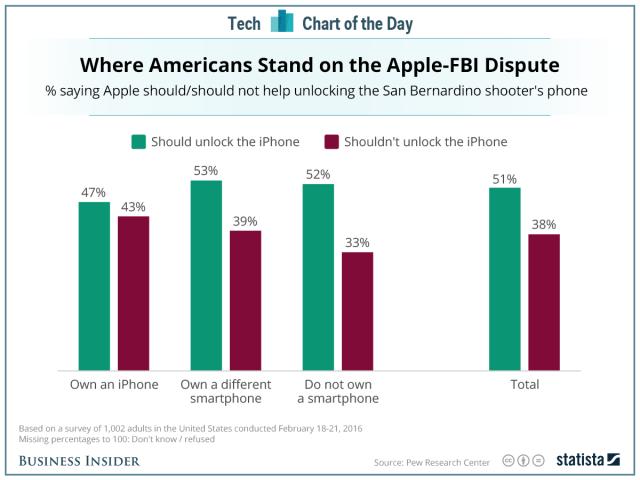 Umfrage zu Apple FBI unlock Hintertür
