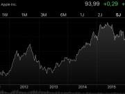 Apple Umsatz Gewinn Aktienkurs
