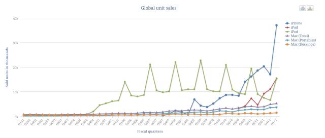 Apple Umsatz nach Geräten wie iPhone iPad