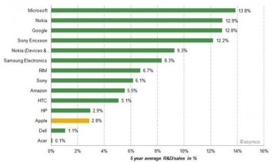 Ausgaben für Forschung & Entwicklung der Technik-Riesen (c) Asymco