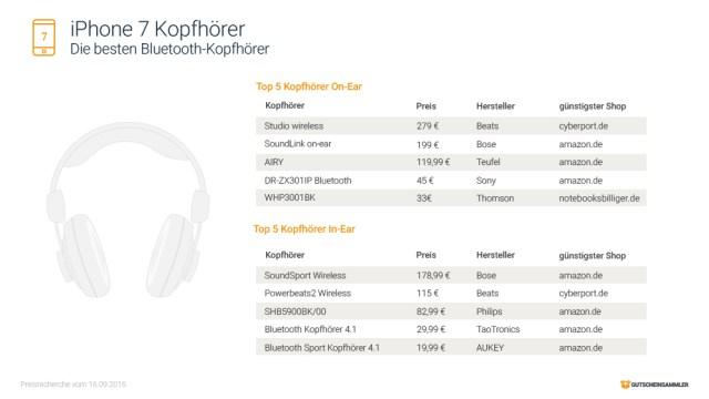 iPhone 7 Kopfhörer kabellos Preise
