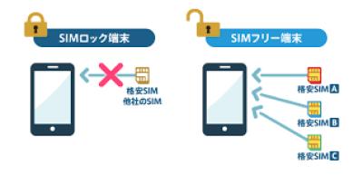 simロック解除の案内画像