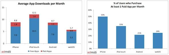AdMob Mobile Metrics Report Jan10