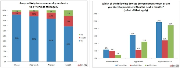 Jan10 AdMob Mobile Metrics Poll