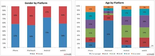 Jan10 AdMob Mobile Metrics Report