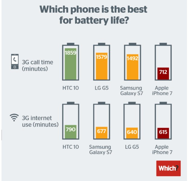 iPhone 7 performance