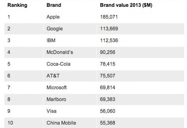 Apple novamente indicada como a marca mais valiosa do mundo no top 100 do BrandZ