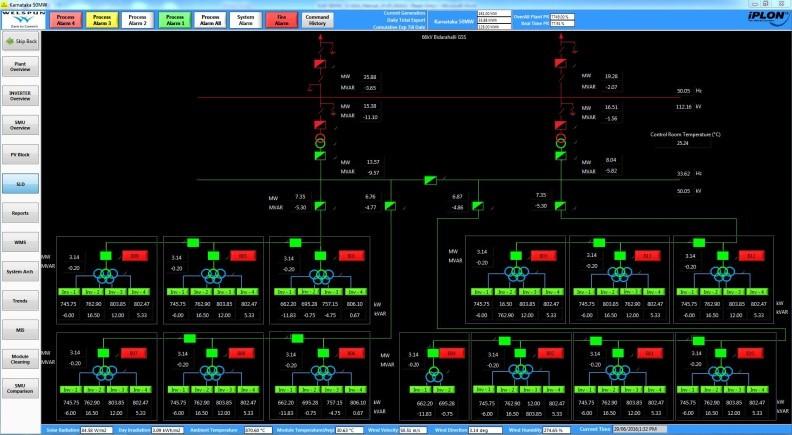 ac generator diagram raquo scada systems iplon india #13