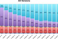 La mayoría de los usuarios actualizó a iOS 5.1 en 15 días