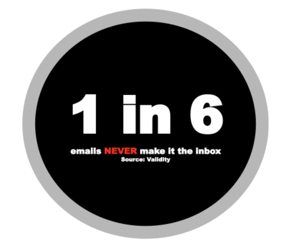 1 in 6 emails never make it to the inbox
