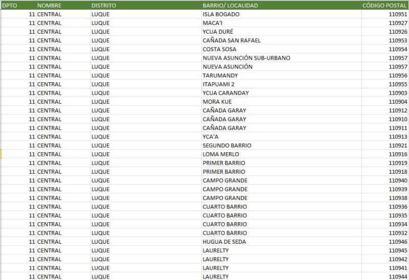 código postal paraguay departamento ciudades y localidades