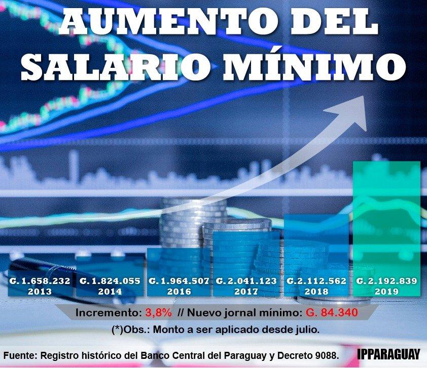 Salario mínimo mensual vigente y jornal diario en Paraguay