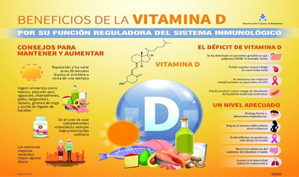 Relación covid-19 y vitamina D