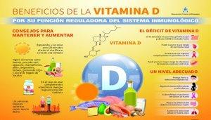 La relación entre el covid-19 y la vitamina D para el sistema inmunológico