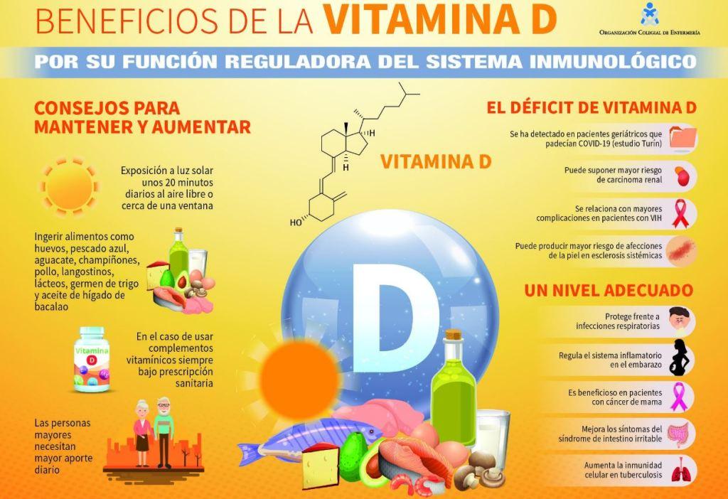 Vitamina D reduce el daño pulmonar del covid-19 por acción doble