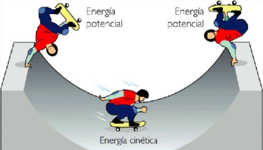 Energía potencial