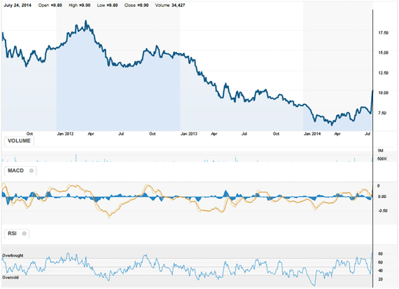 Casa_Grande_SAA__CSG_LM__Chart__Reuters_com
