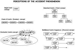 ASSESSMENT OF ACCIDENT INVESTIGATION METHODS