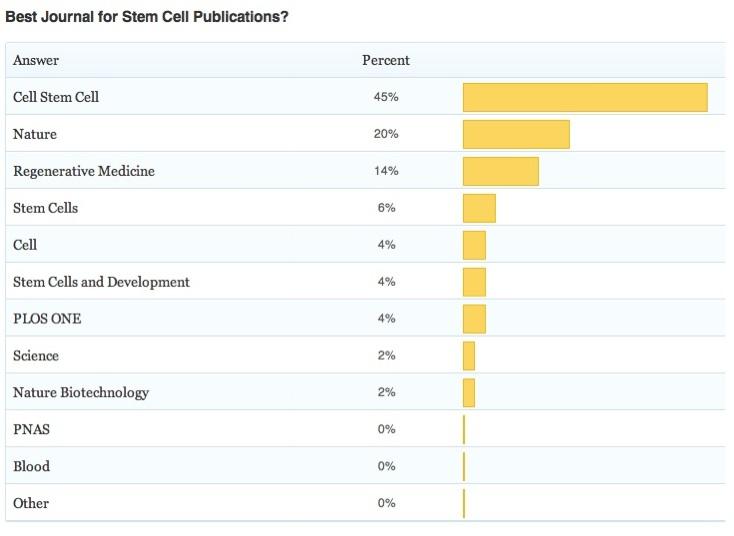 Stem Cell Poll