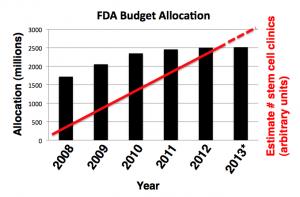 FDA stem cell clinics