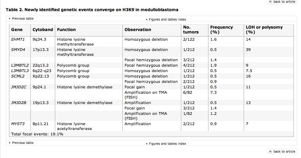 histone methylation medulloblastoma