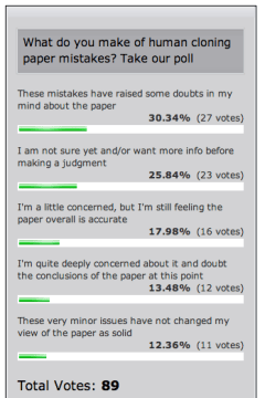 Cloning paper poll